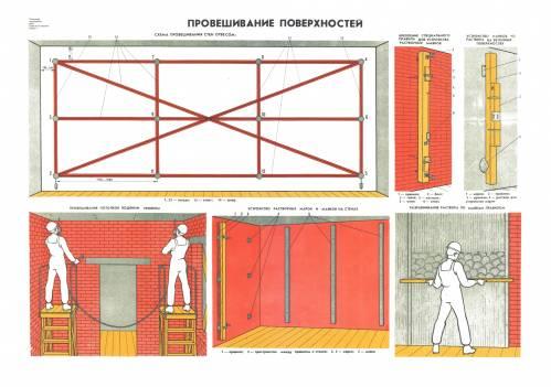 Схема устройства растворных марок и маяков на стенах.  Описание плаката: На плакате Провешивание поверхностей...