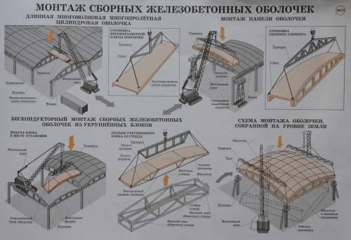 Монтаж сборных железобетонных