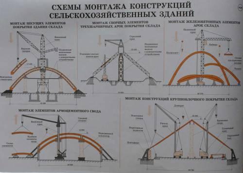 Схемы монтажа конструкций сельскохозяйственных зданий.  Учебный плакат на тему: Конструкции зданий.