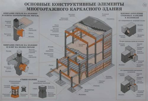 каркасного здания