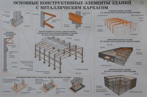 если определение понятия здания в строительстве усадку раствора