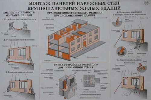 Монтаж панелей наружных стен