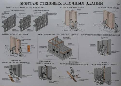 Монтаж стеновых блочных зданий