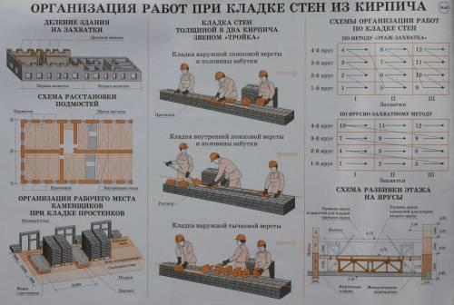 Дата: 13.11.2012 Добавил: Admin.  Организация работ при кладке стен из кирпича.  141.9Kb.
