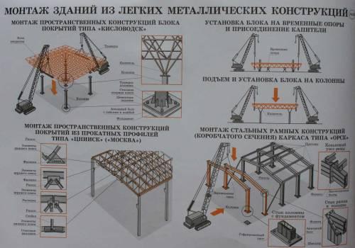 Монтаж зданий из легких
