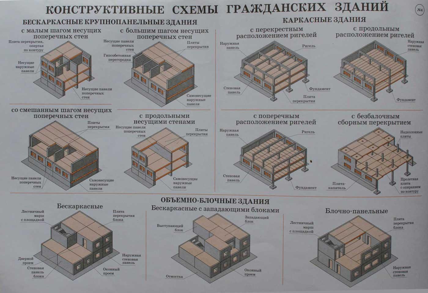 Гибкая и жесткая схема здания