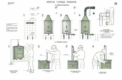 Монтаж газовых приборов