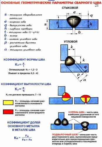 Основные геометрические параметры сварного шва