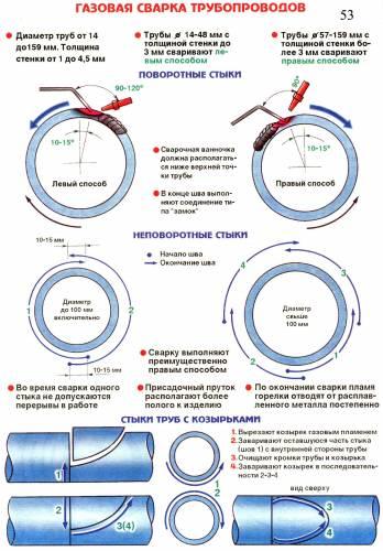 Газовая сварка трубопроводов