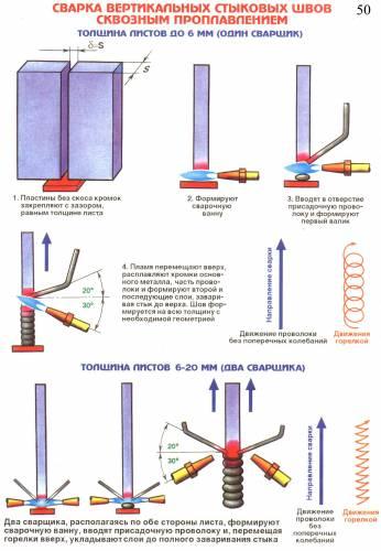 Сварка вертикальных стыковых швов сквозным проплавлением