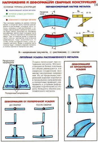 Напряжения и деформации сварных конструкций
