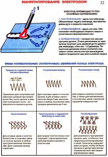 Манипулирование электродом