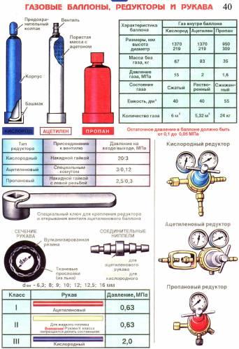 Газовые баллоны, редукторы и рукава