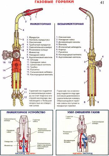 Газовые горелки (конструкция)