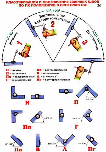 Классификация и обозначение сварных швов по положению в пространстве