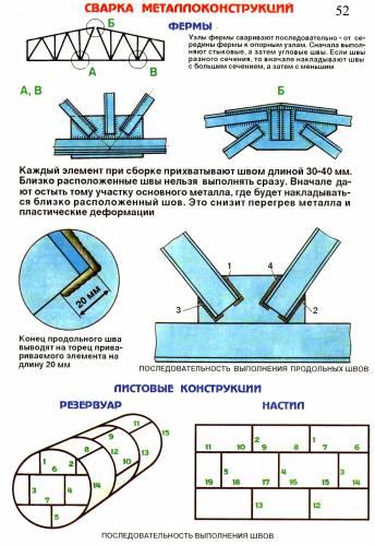 Сварка металлоконструкций. Ферма, листовые конструкции