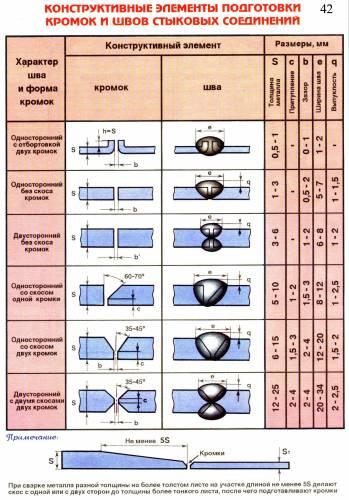Конструктивные элементы подготовки кромок и швов стыковых соединений