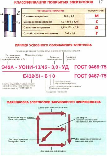 Классификация покрытий электродов (2 часть)