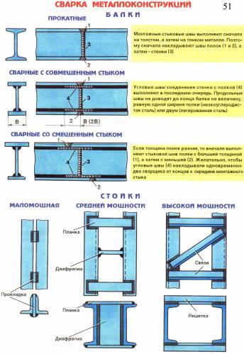 Сварка металлоконструкций. Балка, стойка