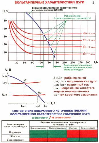Вольтамперные характеристики сварочной дуги