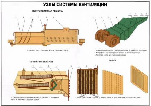 Узлы системы вентиляции