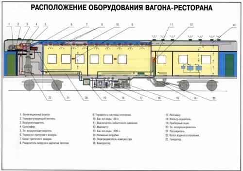 Расположение оборудования вагона ресторана Конструкция  Расположение оборудования вагона ресторана